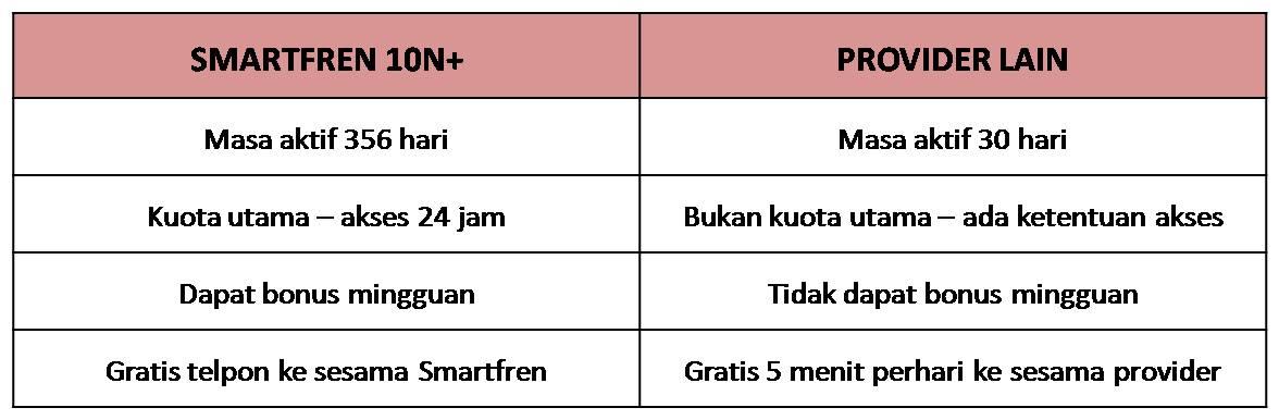 Perbandingan Smartfren dengan Provider lain_lenifey